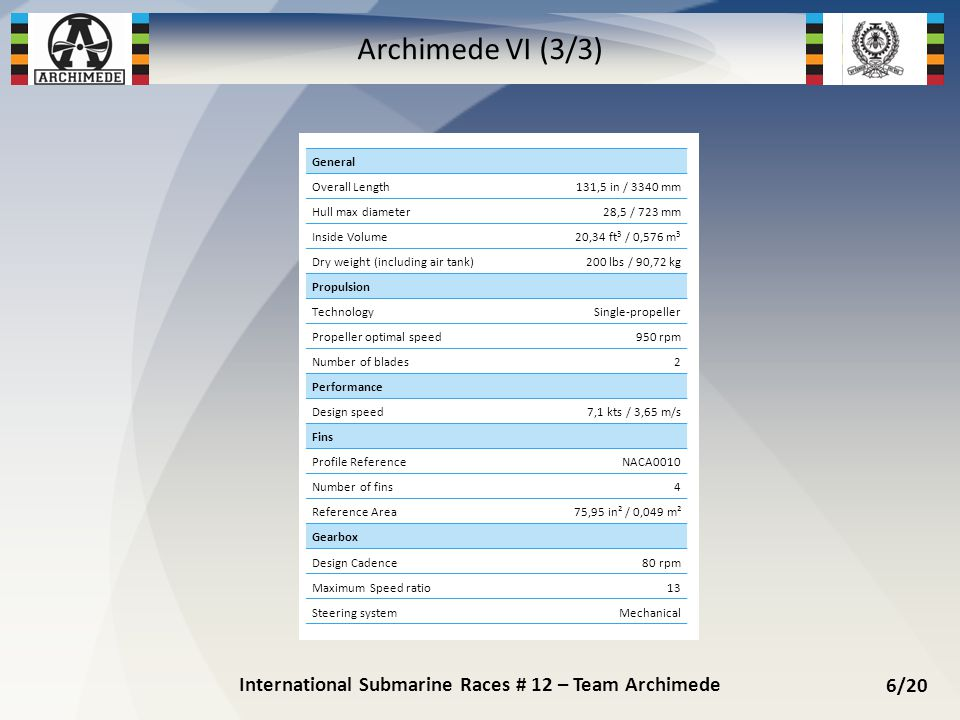 International Submarine Races # 12 – Team Archimede 6/20 Archimede VI (3/3) General Overall Length131,5 in / 3340 mm Hull max diameter28,5 / 723 mm In