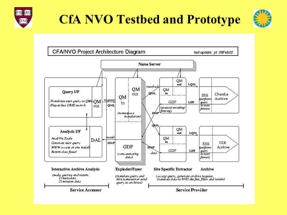 CfA NVO Testbed and Prototype