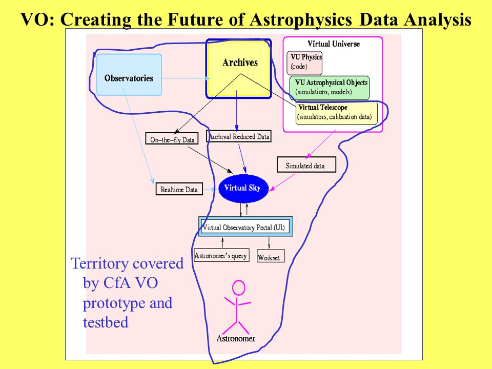 VO: Creating the Future of Astrophysics Data Analysis Territory covered by CfA VO prototype and testbed