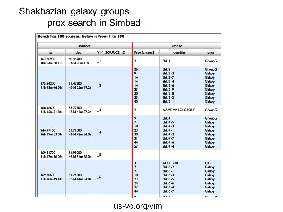 us-vo.org/vim Shakbazian galaxy groups prox search in Simbad