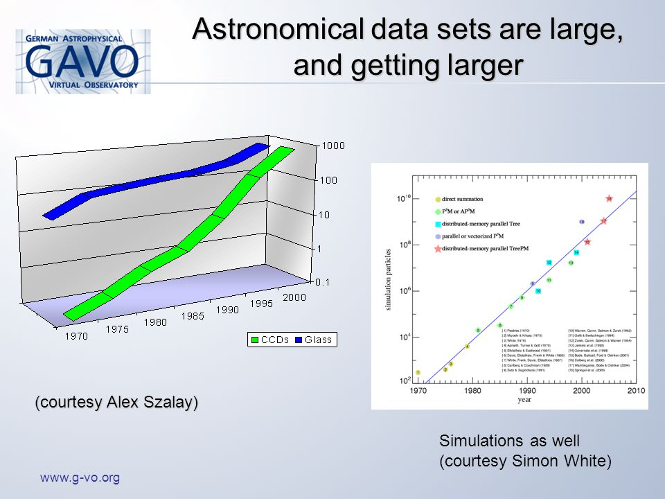 www.g-vo.org Astronomical data sets are large, and getting larger Simulations as well (courtesy Simon White) (courtesy Alex Szalay)