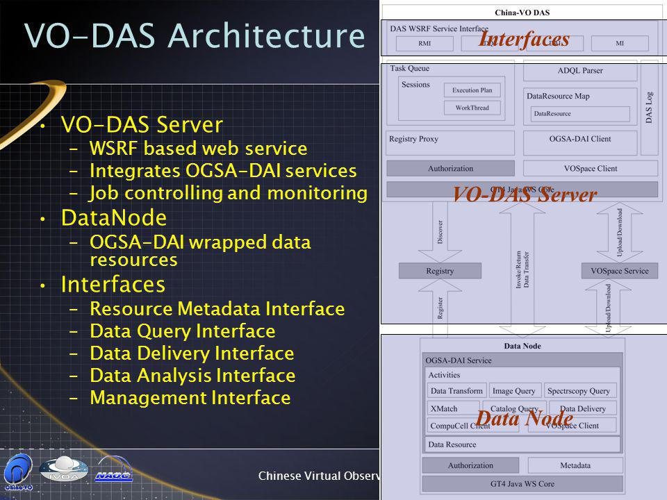 Chinese Virtual Observatory25 VO-DAS Architecture VO-DAS Server –WSRF based web service –Integrates OGSA-DAI services –Job controlling and monitoring