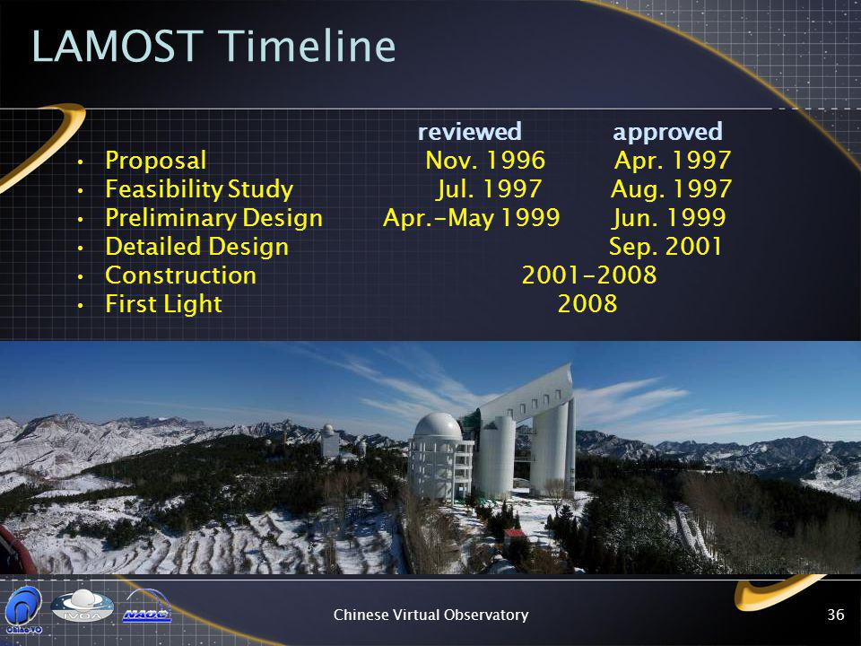 Chinese Virtual Observatory36 LAMOST Timeline reviewed approved Proposal Nov.