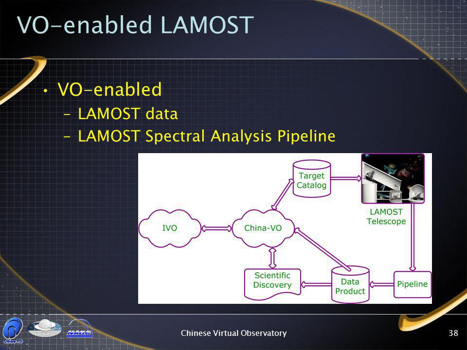 Chinese Virtual Observatory38 VO-enabled LAMOST VO-enabled –LAMOST data –LAMOST Spectral Analysis Pipeline