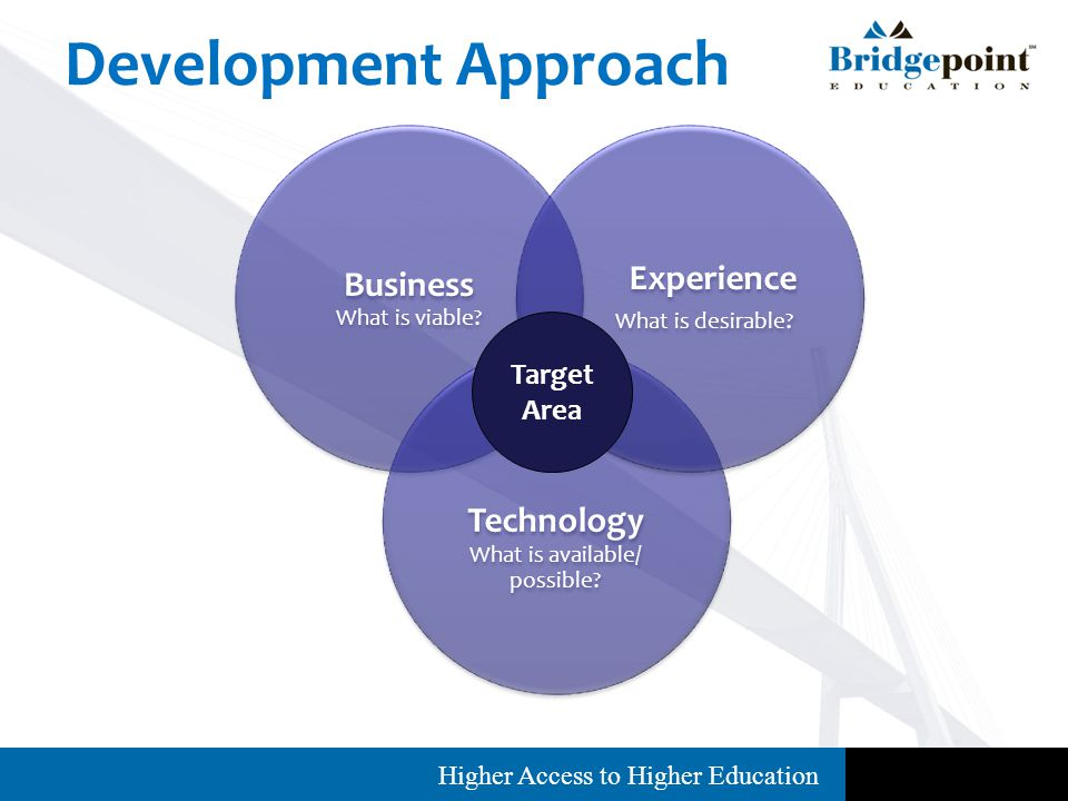 Higher Access to Higher Education Project Results: Feedback Focus Groups Wish List Features Platforms Resources Social Networking