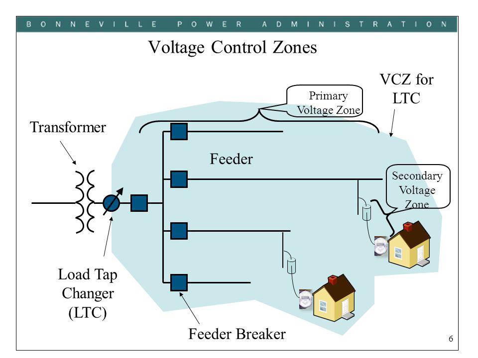 7 Voltage Control Zones Load Tap Changer (LTC) Transformer Feeder Breaker Feeder VCZ for V-RegVCZ for LTC V-Reg
