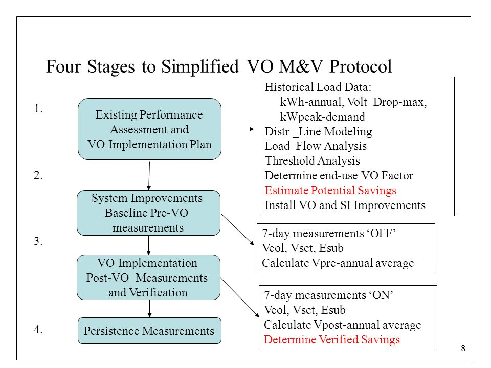 8 Four Stages to Simplified VO M&V Protocol Existing Performance Assessment and VO Implementation Plan System Improvements Baseline Pre-VO measurements VO Implementation Post-VO Measurements and Verification Persistence Measurements Historical Load Data: kWh-annual, Volt_Drop-max, kWpeak-demand Distr _Line Modeling Load_Flow Analysis Threshold Analysis Determine end-use VO Factor Estimate Potential Savings Install VO and SI Improvements 1.