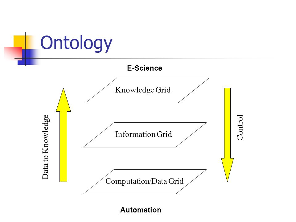 Ontology Information Grid Knowledge Grid Computation/Data Grid Data to Knowledge Control Automation E-Science