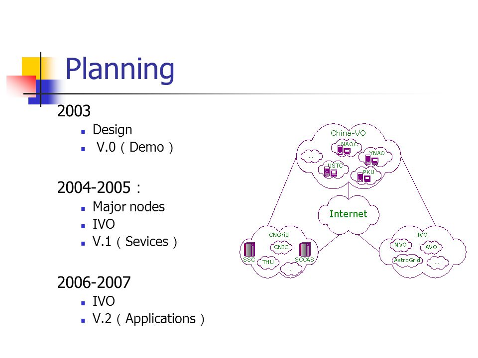 Planning 2003 Design V.0 ( Demo ) 2004-2005 : Major nodes IVO V.1 ( Sevices ) 2006-2007 IVO V.2 ( Applications )