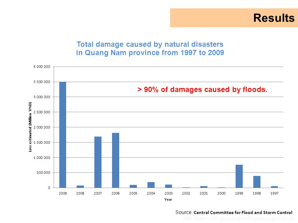 Source: Central Committee for Flood and Storm Control http://www.ccfsc.gov.vn/dmis/Reports.aspx cat=3 Results > 90% of damages caused by floods.