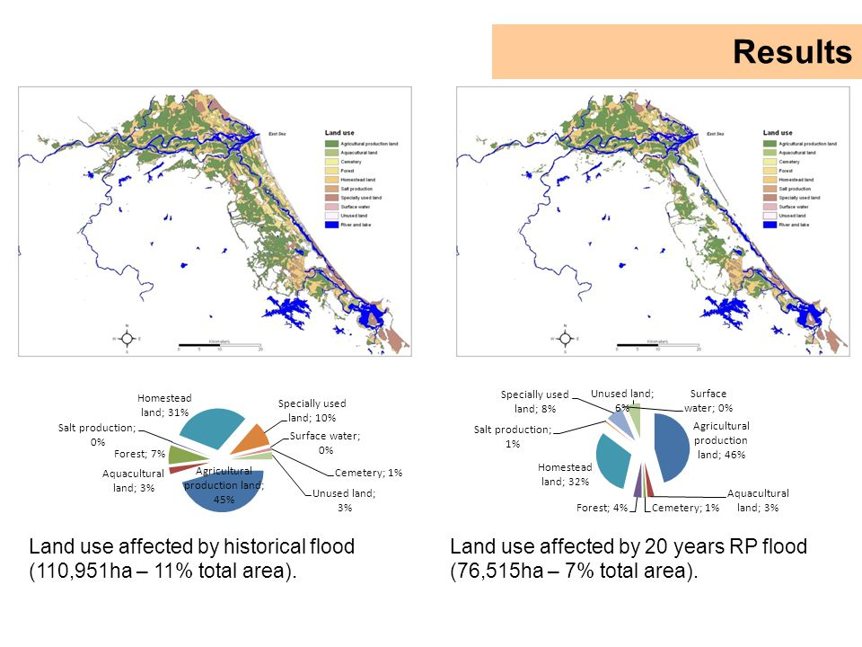 Land use affected by 20 years RP flood (76,515ha – 7% total area).