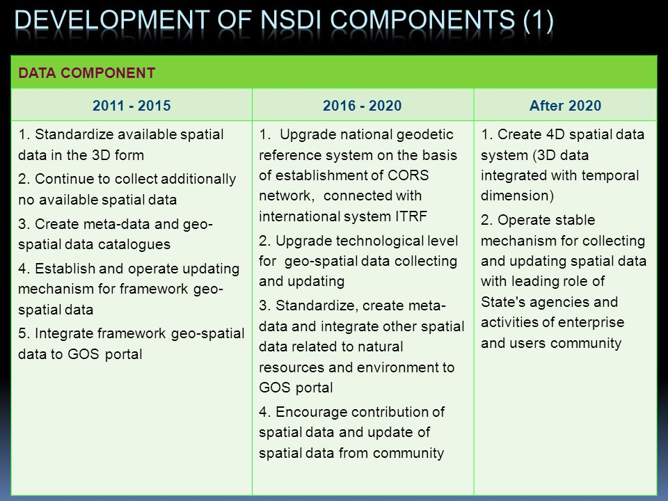 DATA COMPONENT 2011 - 20152016 - 2020After 2020 1. Standardize available spatial data in the 3D form 2. Continue to collect additionally no available