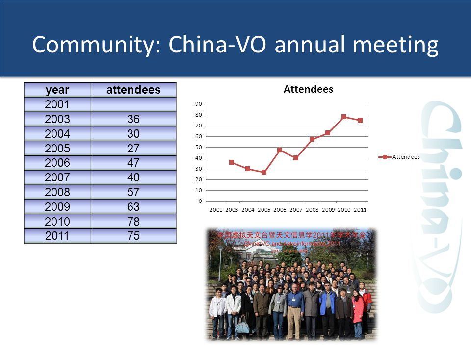Community: China-VO annual meeting yearattendees 2001 200336 200430 200527 200647 200740 200857 200963 201078 201175