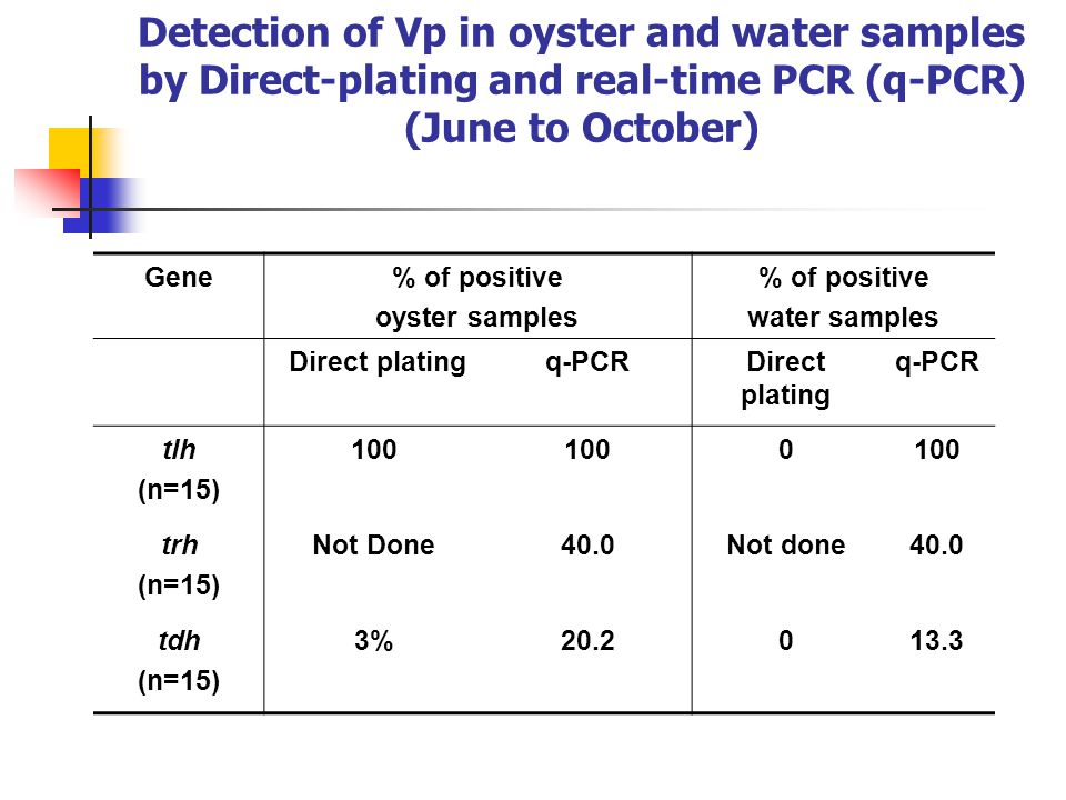 Detection of Vp in oyster and water samples by Direct-plating and real-time PCR (q-PCR) (June to October) Gene% of positive oyster samples % of positive water samples Direct platingq-PCRDirect plating q-PCR tlh (n=15) 100 0 trh (n=15) Not Done40.0Not done40.0 tdh (n=15) 3%20.2013.3