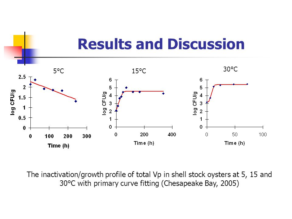 Results and Discussion The inactivation/growth profile of total Vp in shell stock oysters at 5, 15 and 30°C with primary curve fitting (Chesapeake Bay, 2005) 5°C15°C 30°C