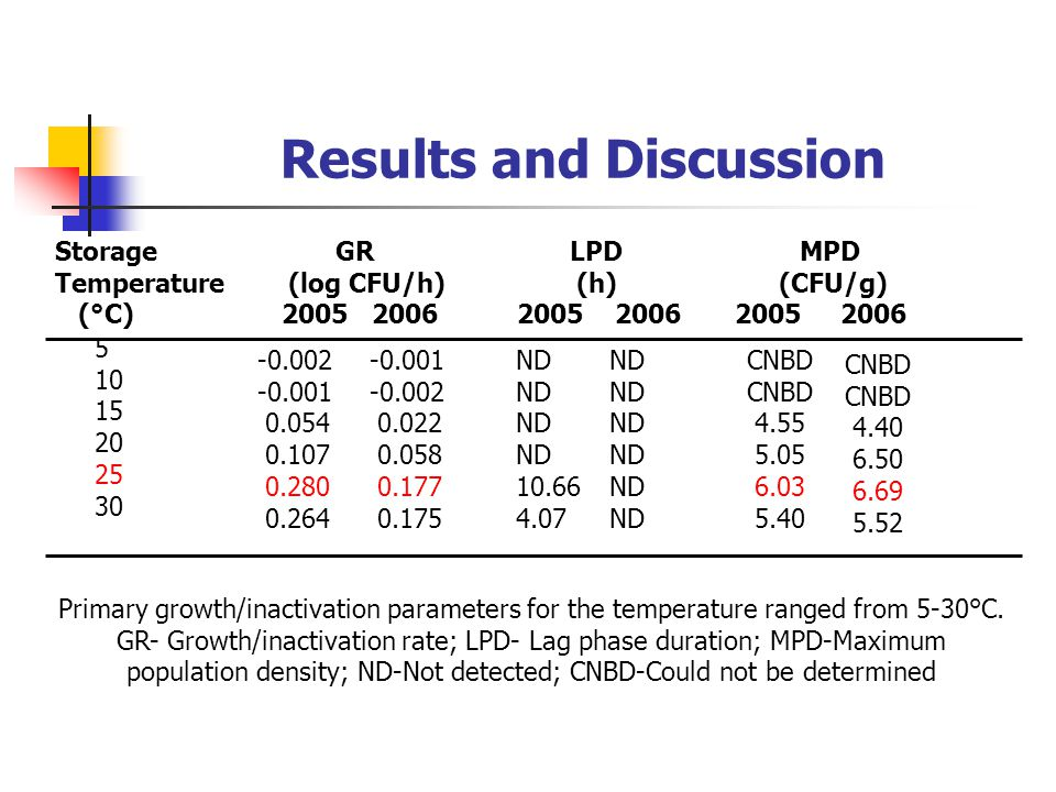 Results and Discussion Primary growth/inactivation parameters for the temperature ranged from 5-30°C.