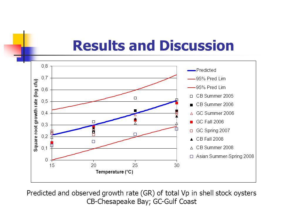 Results and Discussion Predicted and observed growth rate (GR) of total Vp in shell stock oysters CB-Chesapeake Bay; GC-Gulf Coast