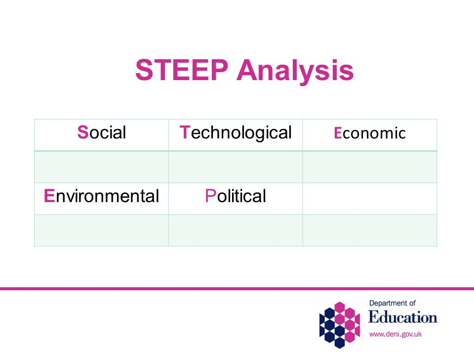 SocialTechnological Economic EnvironmentalPolitical STEEP Analysis