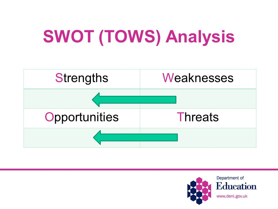 SWOT (TOWS) Analysis StrengthsWeaknesses OpportunitiesThreats