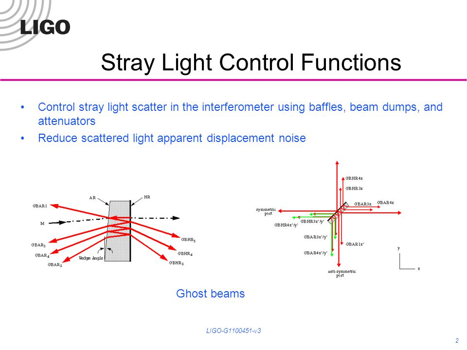 Stray Light Control Functions 2 Control stray light scatter in the interferometer using baffles, beam dumps, and attenuators Reduce scattered light apparent displacement noise LIGO-G1100451-v3 Ghost beams