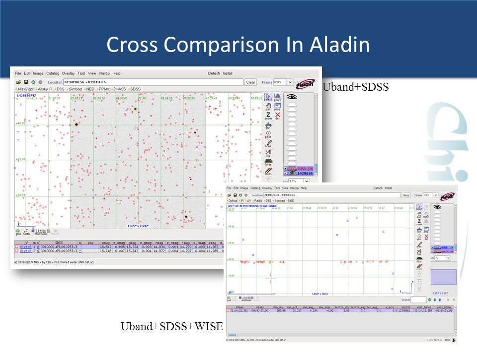 Cross Comparison In Aladin Uband+SDSS+WISE Uband+SDSS