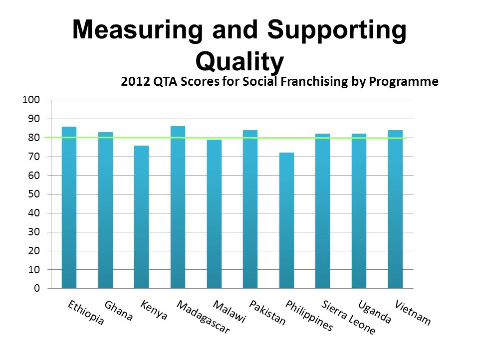 Measuring and Supporting Quality