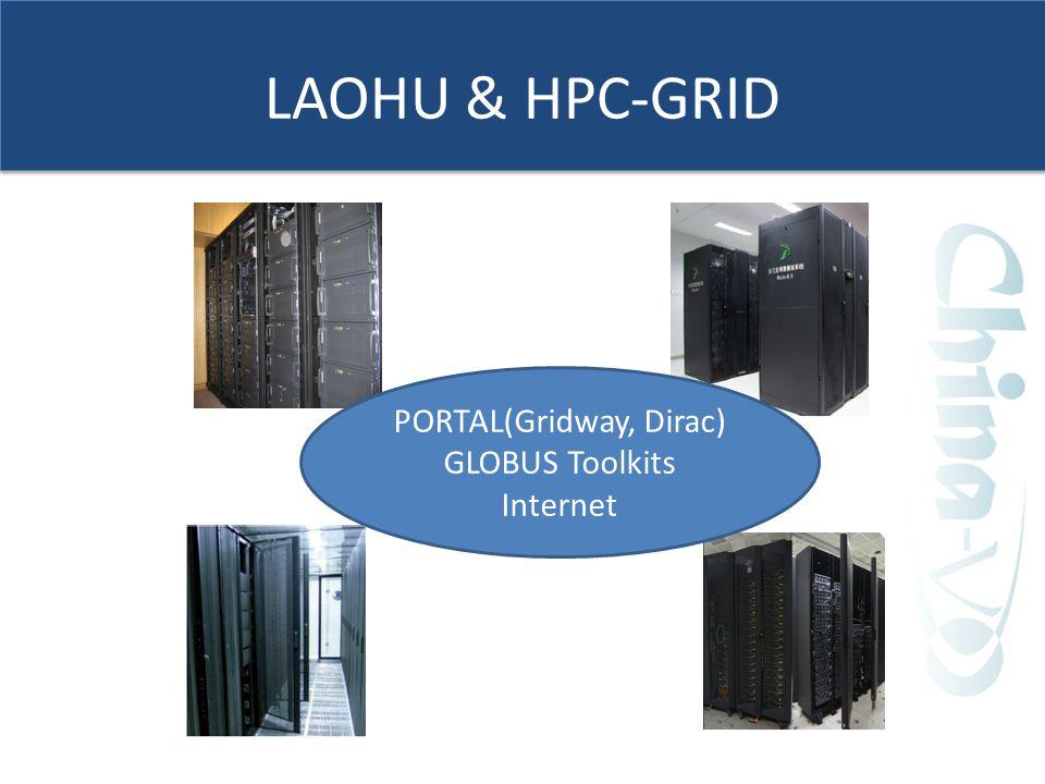 LAOHU & HPC-GRID PORTAL(Gridway, Dirac) GLOBUS Toolkits Internet