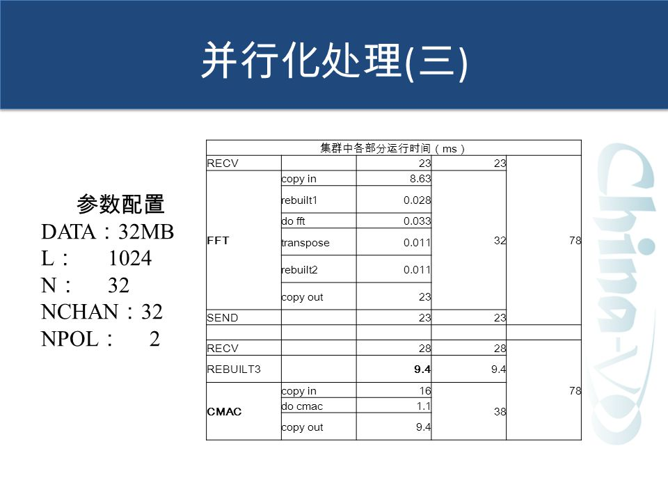 参数配置 DATA : 32MB L : 1024 N : 32 NCHAN : 32 NPOL : 2 集群中各部分运行时间( ms ) RECV 23 78 FFT copy in8.63 32 rebuilt10.028 do fft0.033 transpose0.011 rebuilt20.011 copy out23 SEND 23 RECV 28 78 REBUILT3 9.4 CMAC copy in16 38 do cmac1.1 copy out9.4 并行化处理 ( 三 )