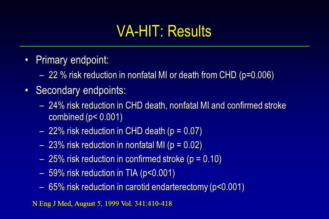 VA-HIT: Results Primary endpoint:Primary endpoint: –22 % risk reduction in nonfatal MI or death from CHD (p=0.006) Secondary endpoints:Secondary endpoints: –24% risk reduction in CHD death, nonfatal MI and confirmed stroke combined (p< 0.001) –22% risk reduction in CHD death (p = 0.07) –23% risk reduction in nonfatal MI (p = 0.02) –25% risk reduction in confirmed stroke (p = 0.10) –59% risk reduction in TIA (p<0.001) –65% risk reduction in carotid endarterectomy (p<0.001) N Eng J Med, August 5, 1999 Vol.