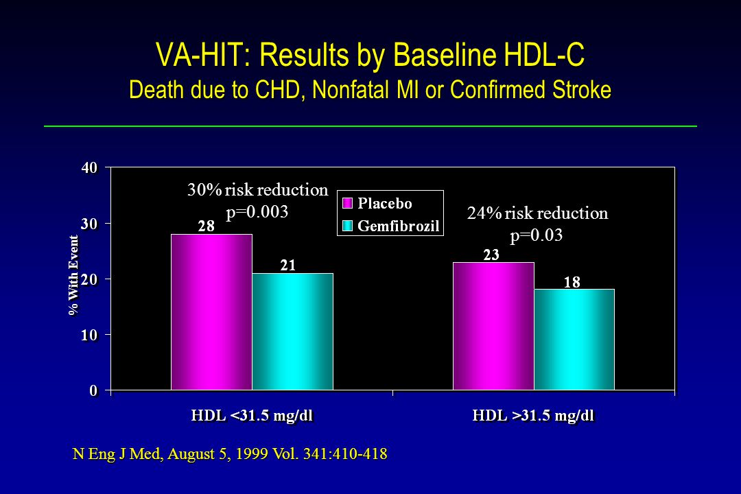 VA-HIT: Results by Baseline HDL-C Death due to CHD, Nonfatal MI or Confirmed Stroke 30% risk reduction p=0.003 24% risk reduction p=0.03 N Eng J Med, August 5, 1999 Vol.