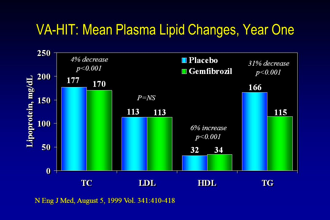 VA-HIT: Mean Plasma Lipid Changes, Year One N Eng J Med, August 5, 1999 Vol.