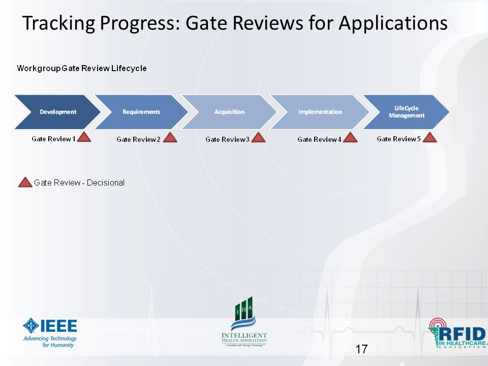 Tracking Progress: Gate Reviews for Applications 17