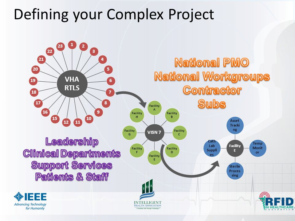 Defining your Complex Project