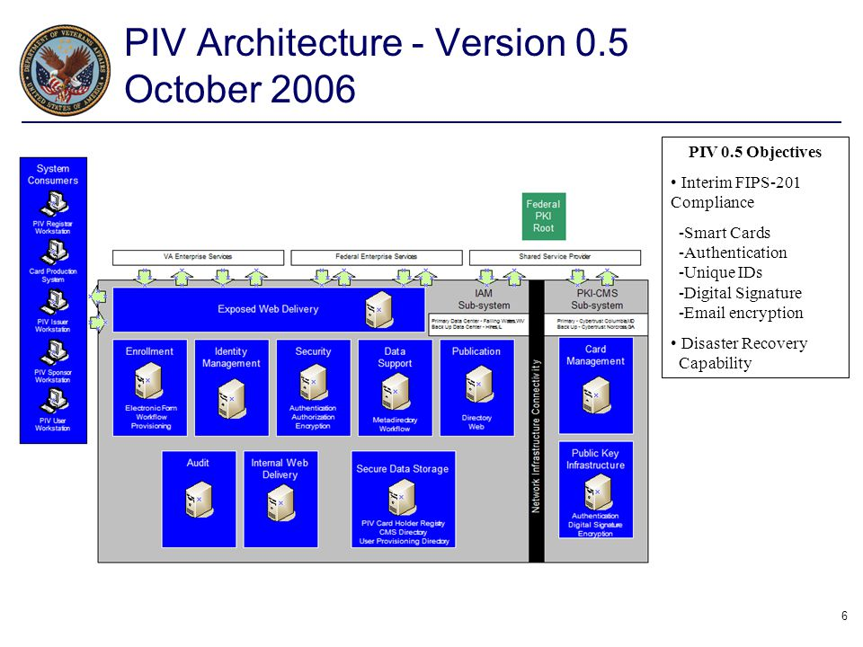 6 PIV 0.5 Objectives Interim FIPS-201 Compliance -Smart Cards -Authentication -Unique IDs -Digital Signature -Email encryption Disaster Recovery Capab