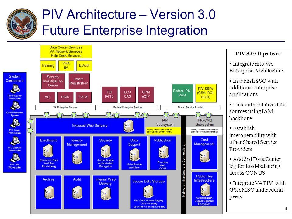 8 PIV Architecture – Version 3.0 Future Enterprise Integration PIV 3.0 Objectives Integrate into VA Enterprise Architecture Establish SSO with additio