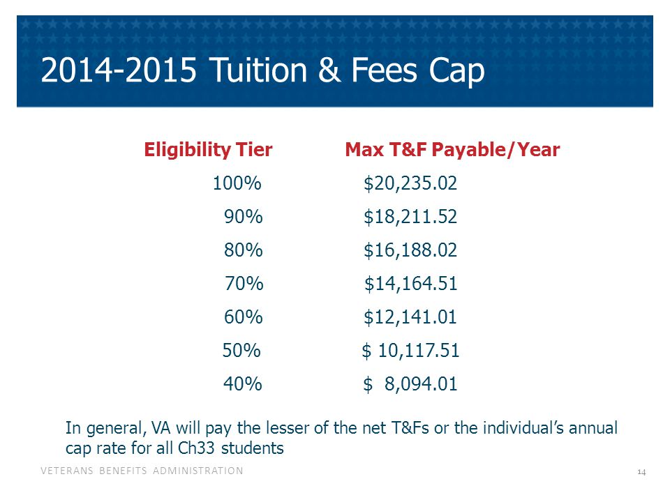 VETERANS BENEFITS ADMINISTRATION 2014-2015 Tuition & Fees Cap Eligibility Tier Max T&F Payable/Year 100% $20,235.02 90% $18,211.52 80% $16,188.02 70%