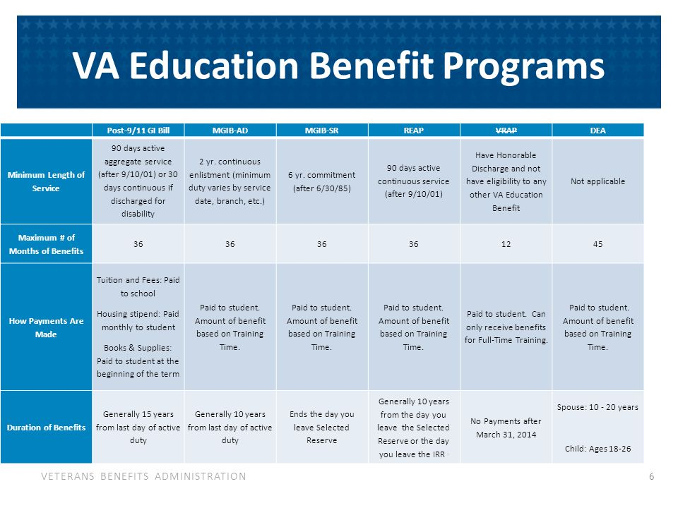 VETERANS BENEFITS ADMINISTRATION VA Education Benefit Programs Post-9/11 GI BillMGIB-ADMGIB-SRREAPVRAPDEA Minimum Length of Service 90 days active aggregate service (after 9/10/01) or 30 days continuous if discharged for disability 2 yr.