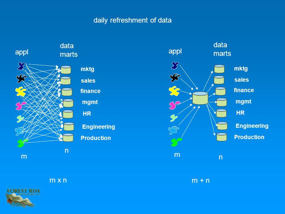 appl mktg sales finance mgmt HR Engineering Production data marts appl mktg sales finance mgmt HR Engineering Production data marts daily refreshment of data m n m n m x n m + n