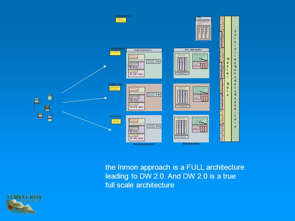 the Inmon approach is a FULL architecture leading to DW 2.0. And DW 2.0 is a true full scale architecture