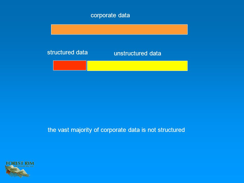corporate data structured data unstructured data the vast majority of corporate data is not structured