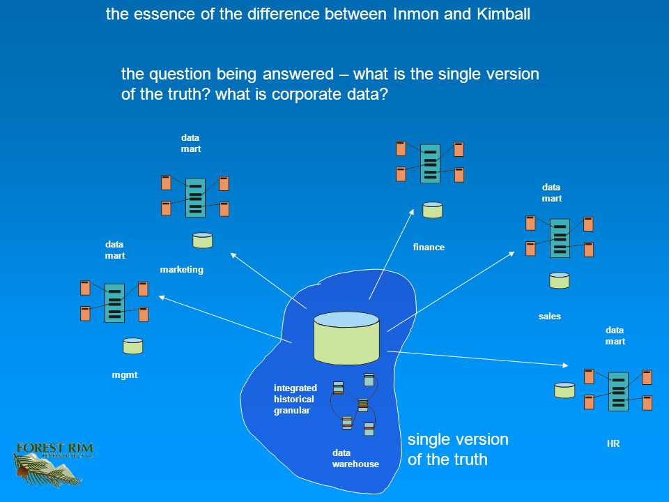 the essence of the difference between Inmon and Kimball data warehouse data mart data mart data mart data mart integrated historical granular sales fi