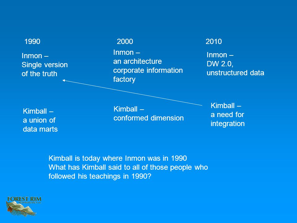 1990 2000 2010 Inmon – Single version of the truth Kimball – a union of data marts Inmon – an architecture corporate information factory Kimball – conformed dimension Inmon – DW 2.0, unstructured data Kimball – a need for integration Kimball is today where Inmon was in 1990 What has Kimball said to all of those people who followed his teachings in 1990