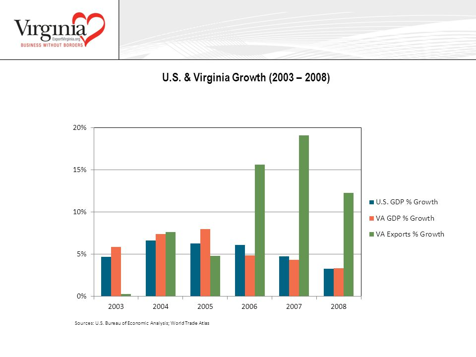 U.S. & Virginia Growth (2003 – 2008)