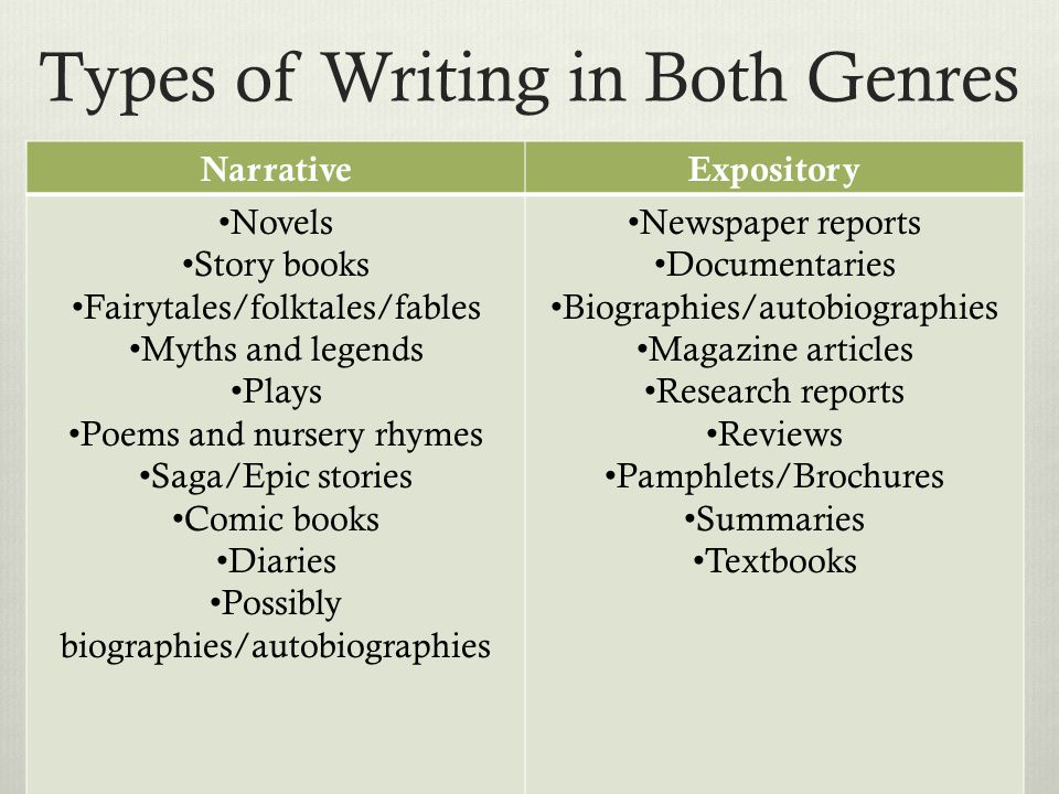 Types of Writing in Both Genres NarrativeExpository Novels Story books Fairytales/folktales/fables Myths and legends Plays Poems and nursery rhymes Saga/Epic stories Comic books Diaries Possibly biographies/autobiographies Newspaper reports Documentaries Biographies/autobiographies Magazine articles Research reports Reviews Pamphlets/Brochures Summaries Textbooks