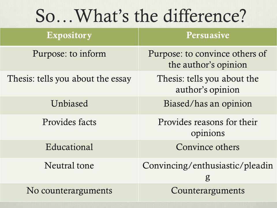 So…What's the difference? ExpositoryPersuasive Purpose: to informPurpose: to convince others of the author's opinion Thesis: tells you about the essay