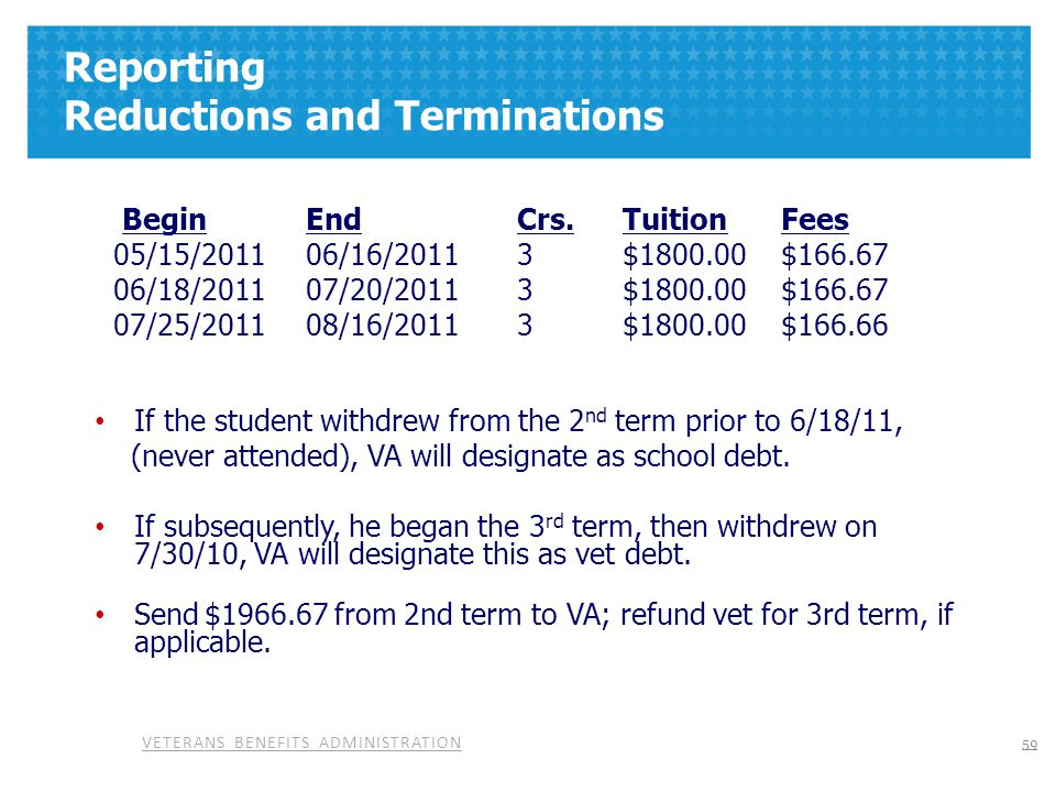 VETERANS BENEFITS ADMINISTRATION Reporting Reductions and Terminations Begin EndCrs.TuitionFees 05/15/2011 06/16/2011 3 $1800.00$166.67 06/18/2011 07/