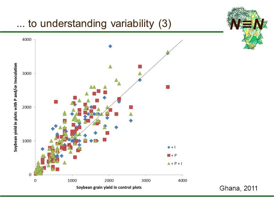 ... to understanding variability (3) Ghana, 2011