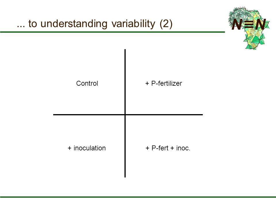 ... to understanding variability (2) Control+ P-fertilizer + inoculation+ P-fert + inoc.