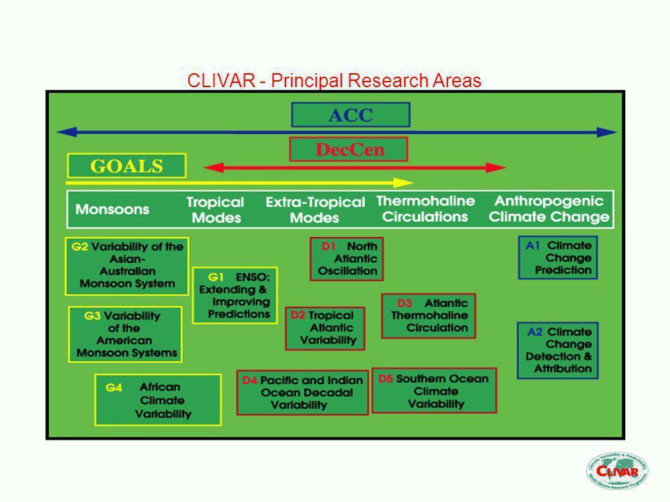 CLIVAR - Principal Research Areas