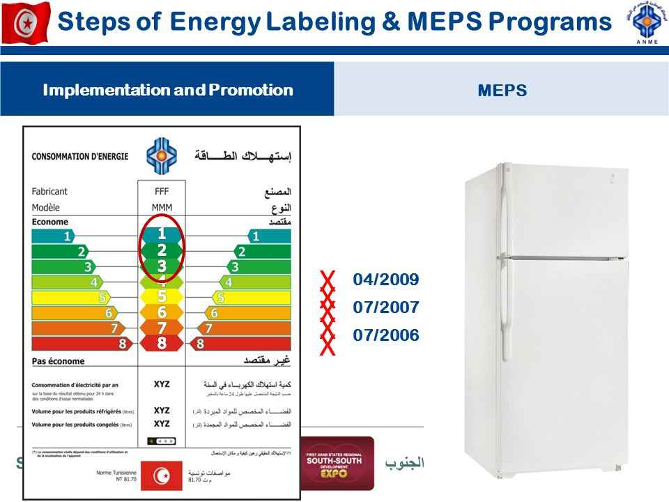Steps of Energy Labeling & MEPS Programs Implementation and PromotionMEPS X X X X X 07/2006 07/2007 04/2009